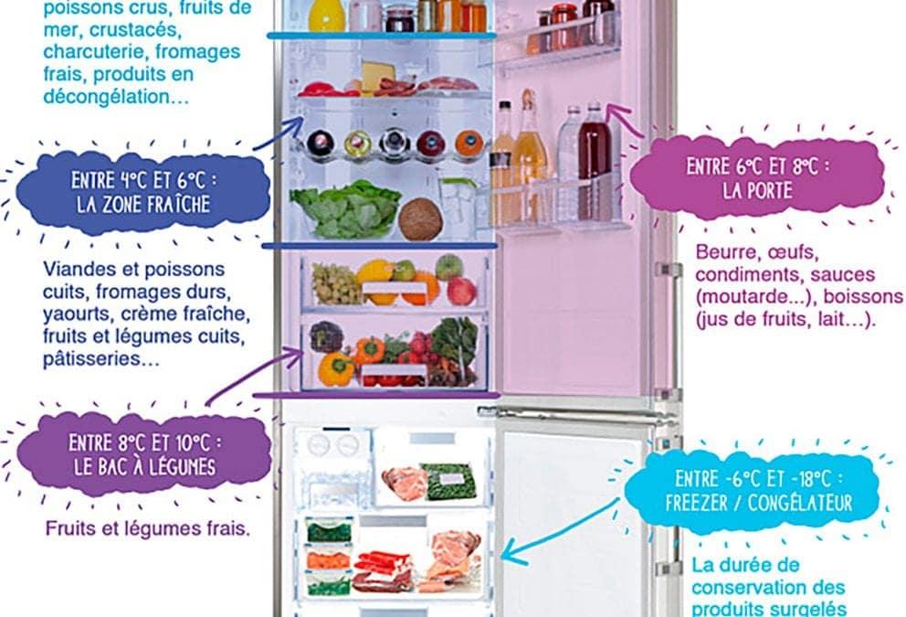 Protégé: Mon frigo : adverbes de quantité et alimentation