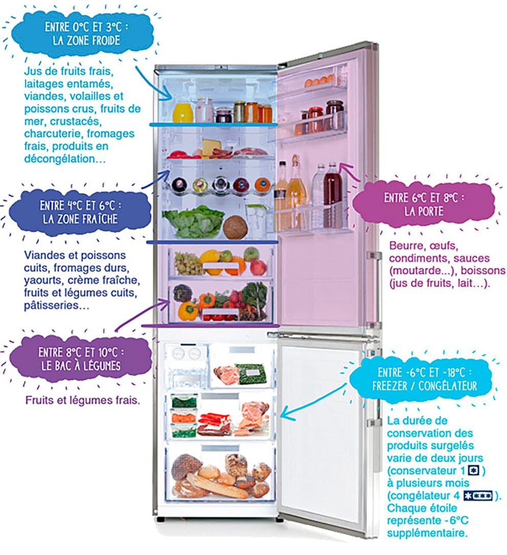 Mon frigo : adverbes de quantité et alimentation