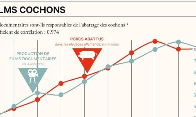 Statistiques : les corrélations de l'absurde (B2/C1) – auteure invitée